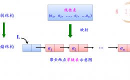 线性表(链式存储结构)