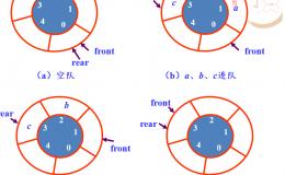 队列(链式存储结构)