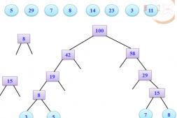 哈夫曼树与哈夫曼编码