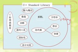 stl-map和stl-multimap
